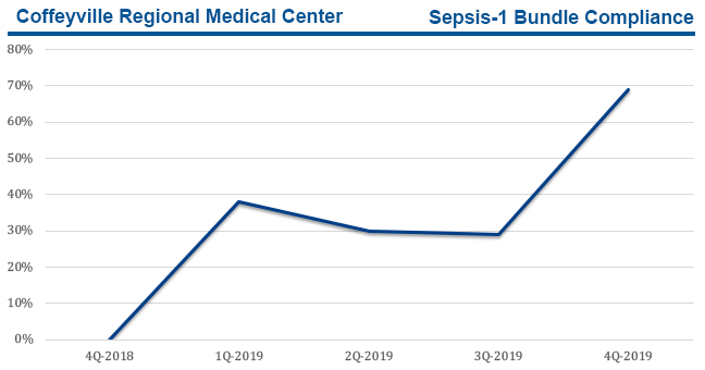 Coffeyville RMC sepsis bundle compliance results.