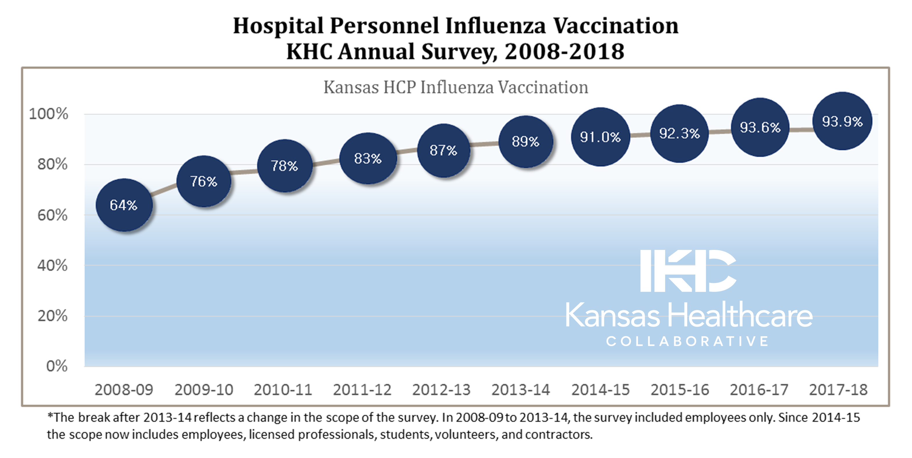 Hospital personnel flu vaccination rates
