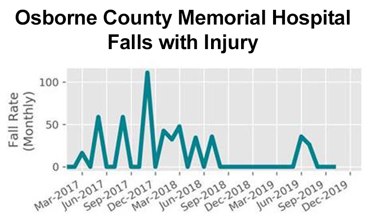 Falls with Injury - Osborne County Memorial Hospital