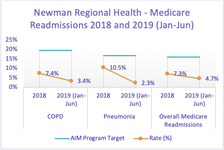 Newman Regional Health - Medicare Readmissions chart, 2018 and 2019 (Jan.-Jun.)